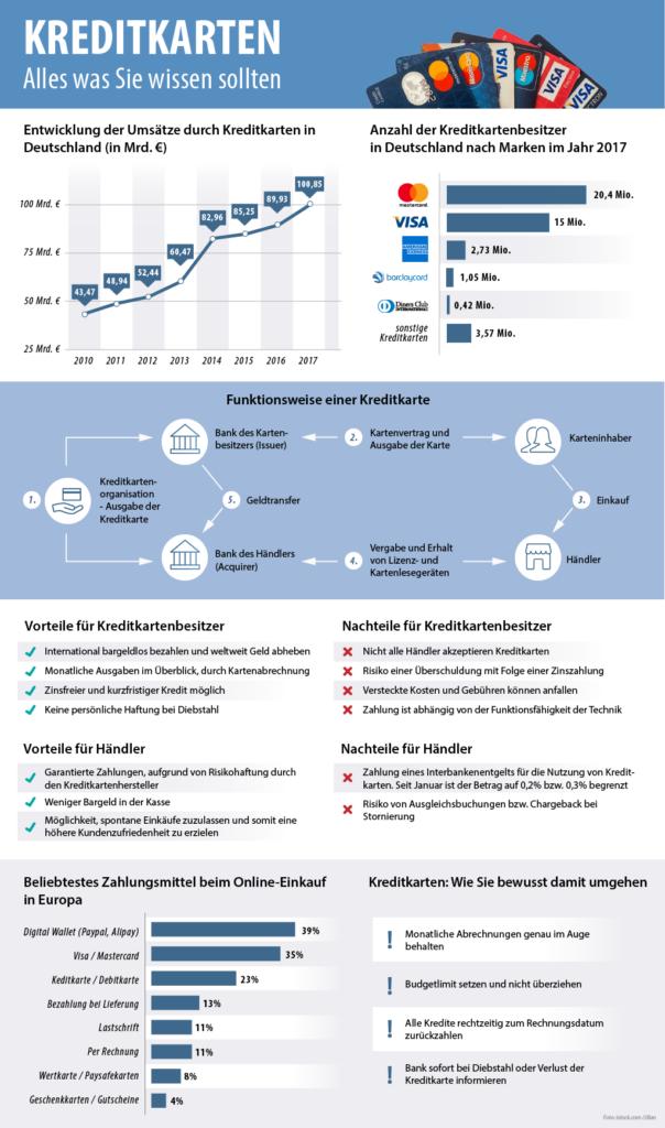 Infografik von smava zum Thema Kreditkarten